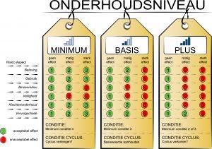 rps-case-planmatig-conditie-risico-onderhoudsnivea-beleidslabel-2.3-