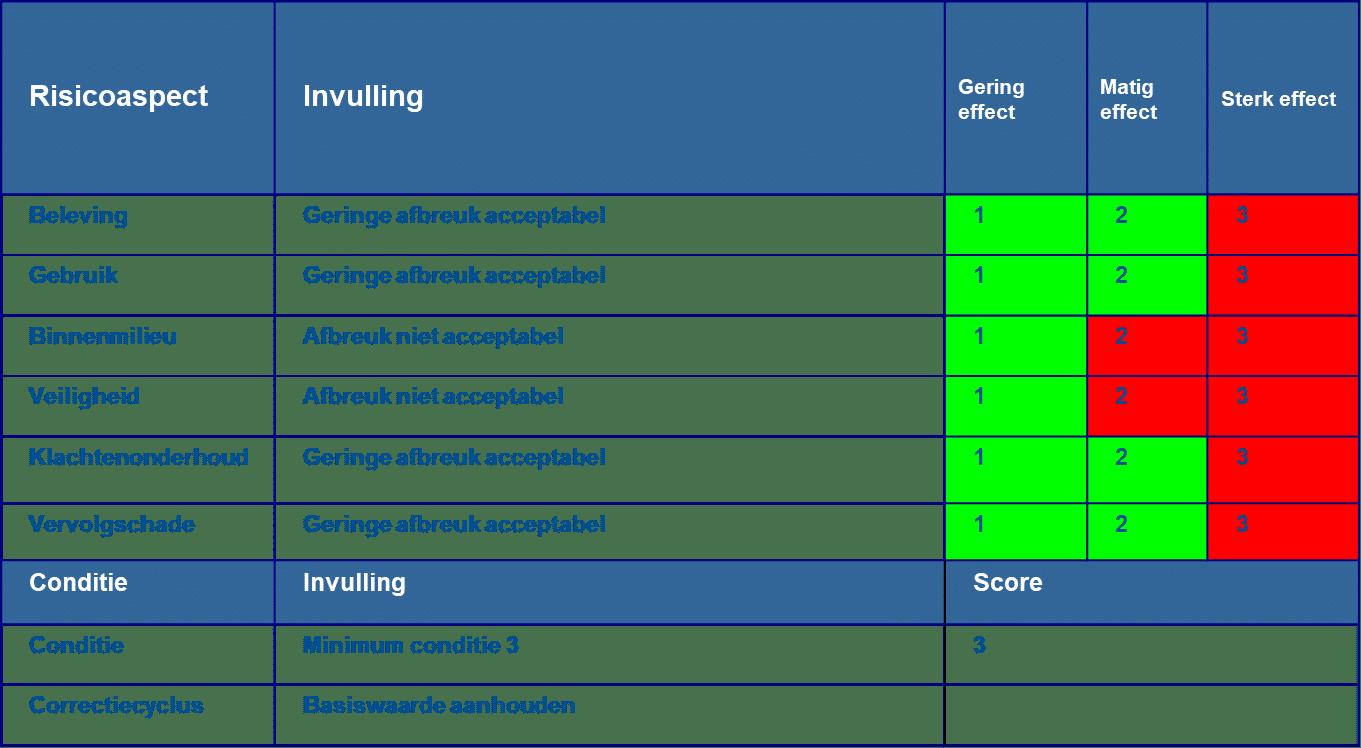 organisatie specifiek risico beoordeling 2