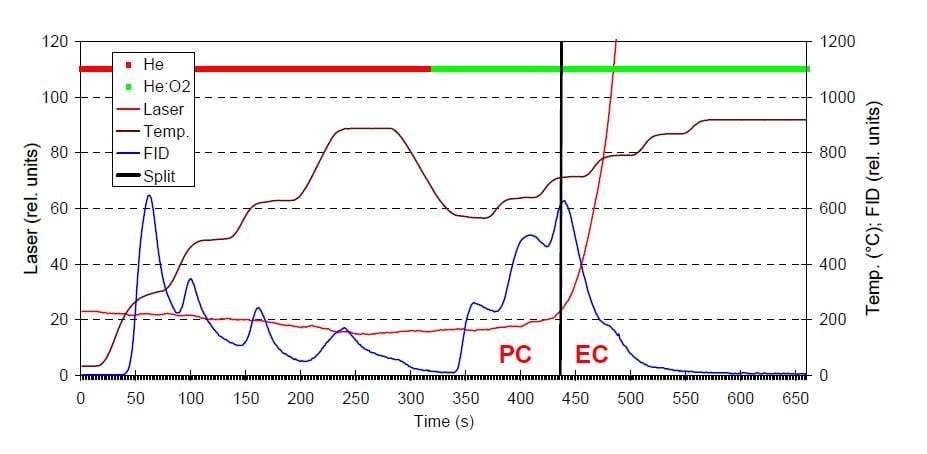 RPS-artikel-dme-analyser-thermogram